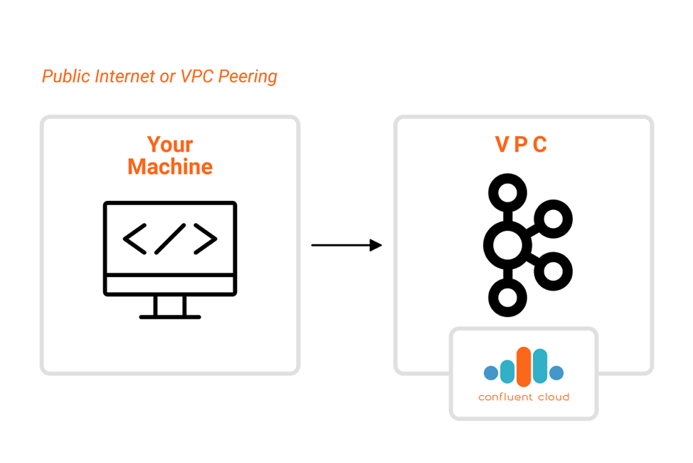 Public Internet or VPC Peering