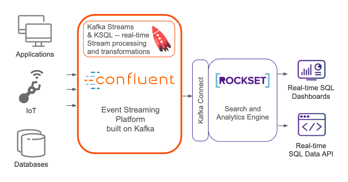 Confluent Platform and Rockset Stack for Operational Analytics