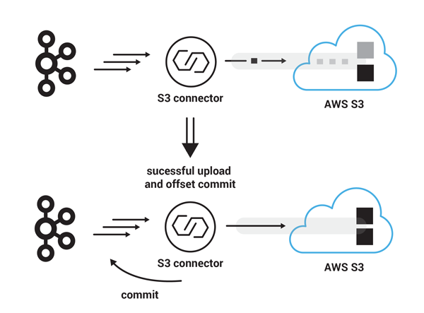 Success: Apache Kafka   S3 Connector   AWS S3