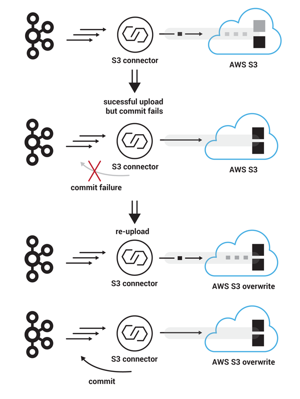 Failure: Apache Kafka   S3 Connector   AWS S3