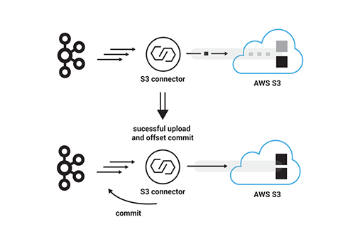 From Apache Kafka to Amazon S3: Exactly Once