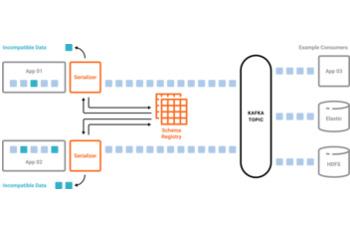 Decoupling Systems with Apache Kafka, Schema Registry and Avro