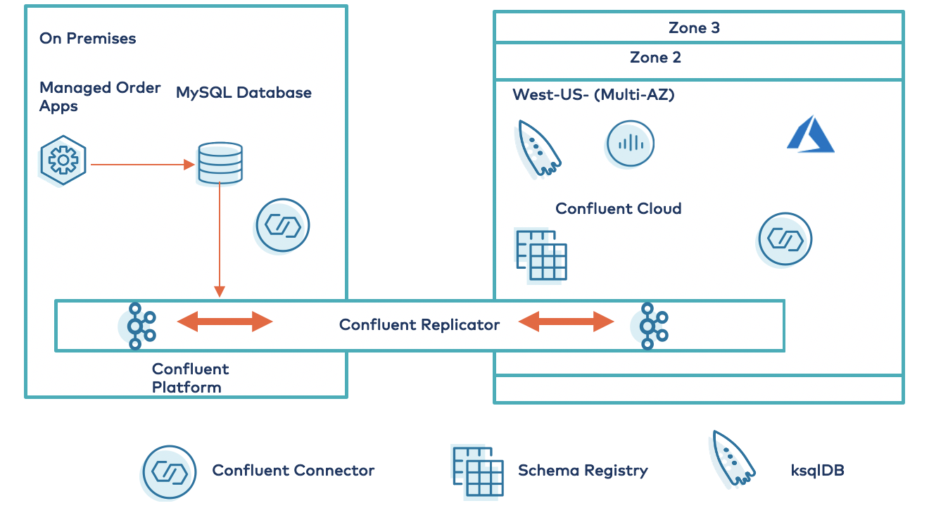 Bridge to Azure Architecture Using Confluent Replicator