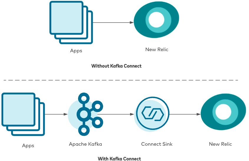 New Relic without Kafka Connect