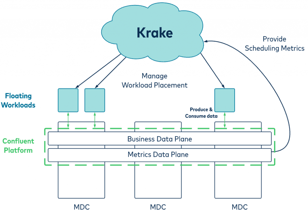krake: manage workload placement | Floating workloads | Confluent Platform