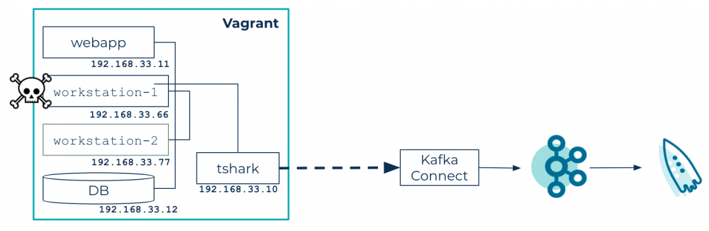 tshark: Kafka Connect