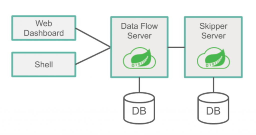 Web Dashboard | Shell | Data Flow Server