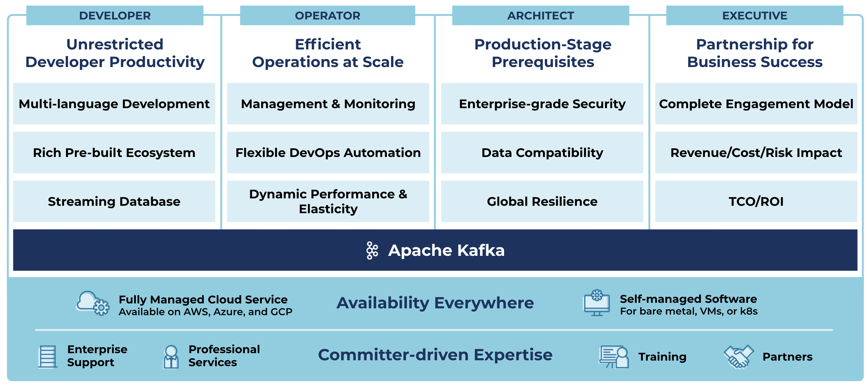 Confluent completes Apache Kafka