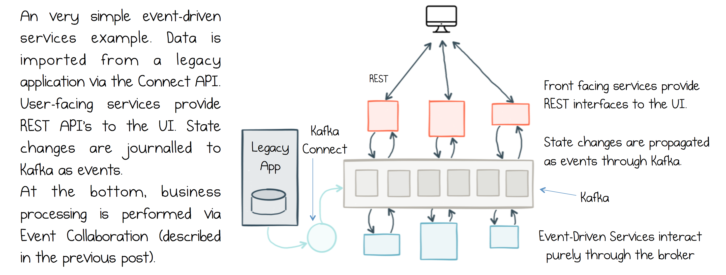 Apache Kafka As An Event Driven Backbone For Service Architectures