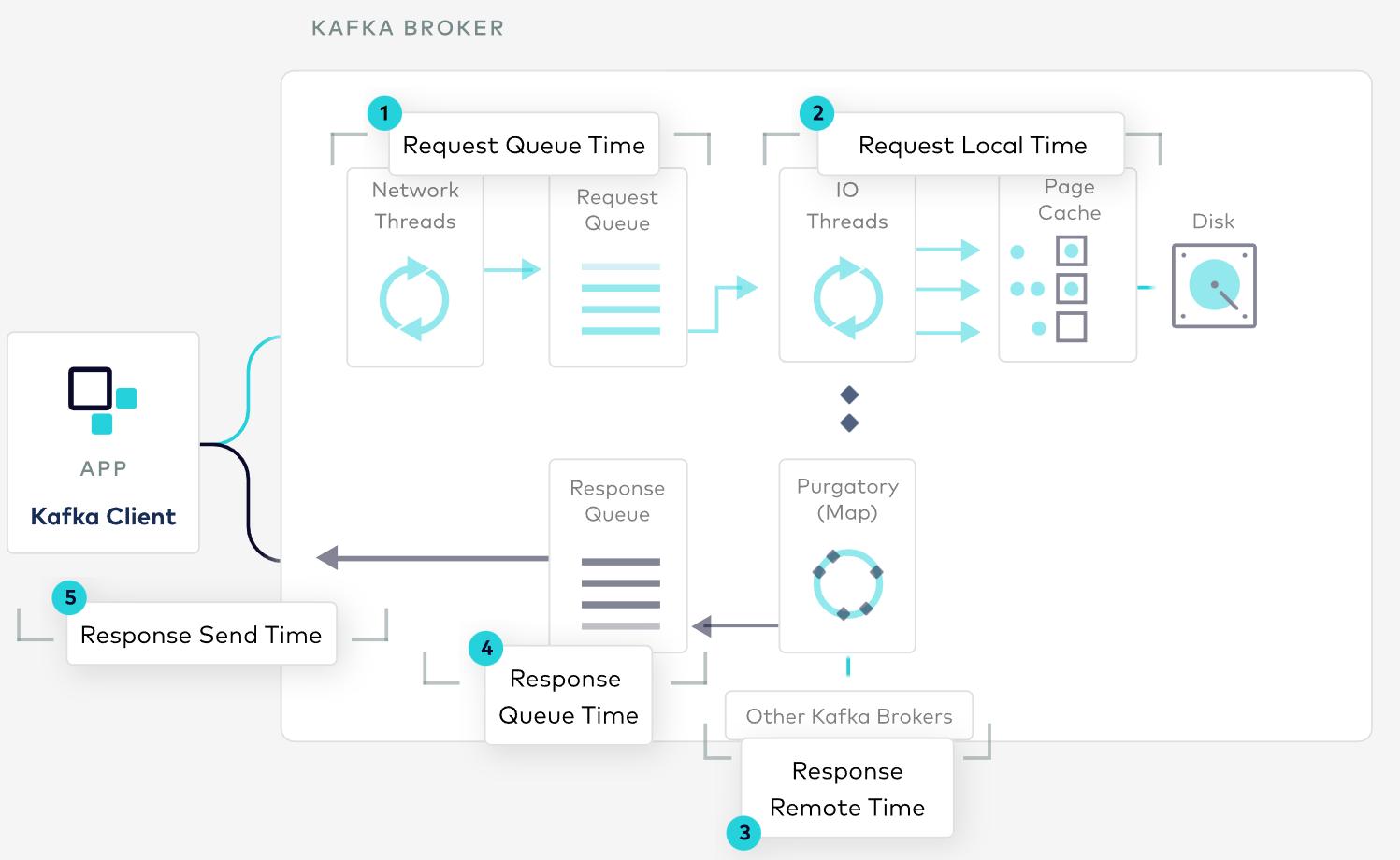 Interactive diagram of Kafka internals