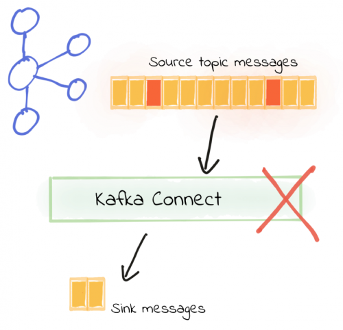 Source Topic Messages --> Kafka Connect X --> Sink Messages