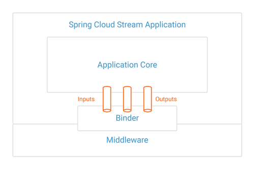 Spring for Apache Kafka 詳説– Part 2: Apache Kafka と Spring Cloud Stream
