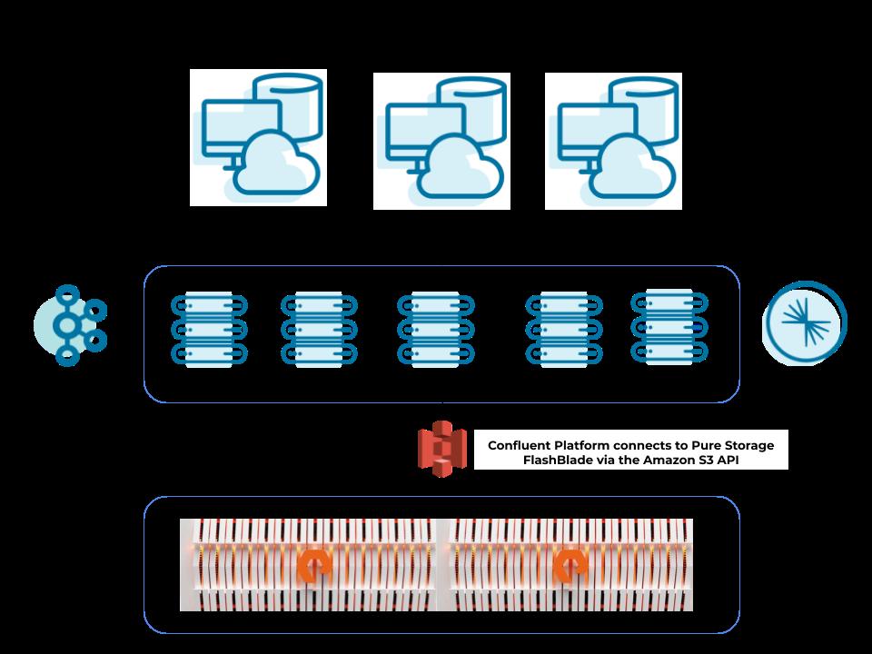 Confluent Platform connects to Pure Storage