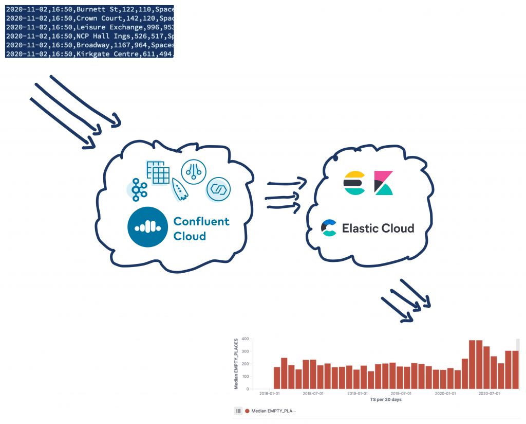 Confluent Cloud | Elastic Cloud