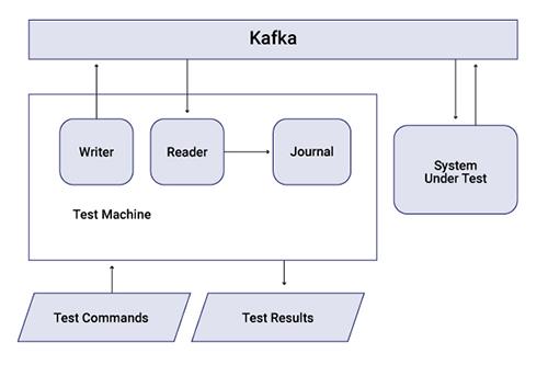 Event-getriebene Systeme testen