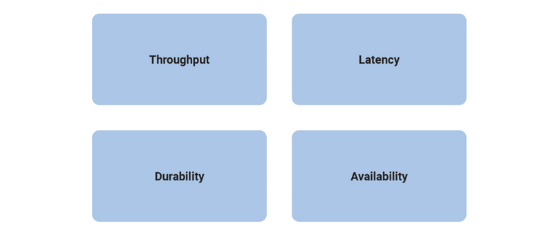 Throughput | Latency | Durability | Availability