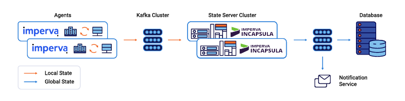 Agents ➝ Kafka Cluster ➝ State Server Cluster ➝ Notification Service ➝ Database