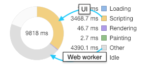 Web Worker, UI → 9818 ms