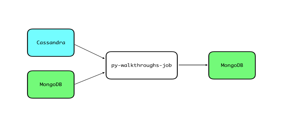 Cassandra, MongoDB --> py-walkthroughs-job --> MongoDB