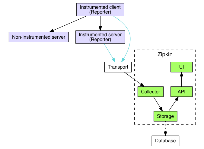 Zipkin Architecture Overview