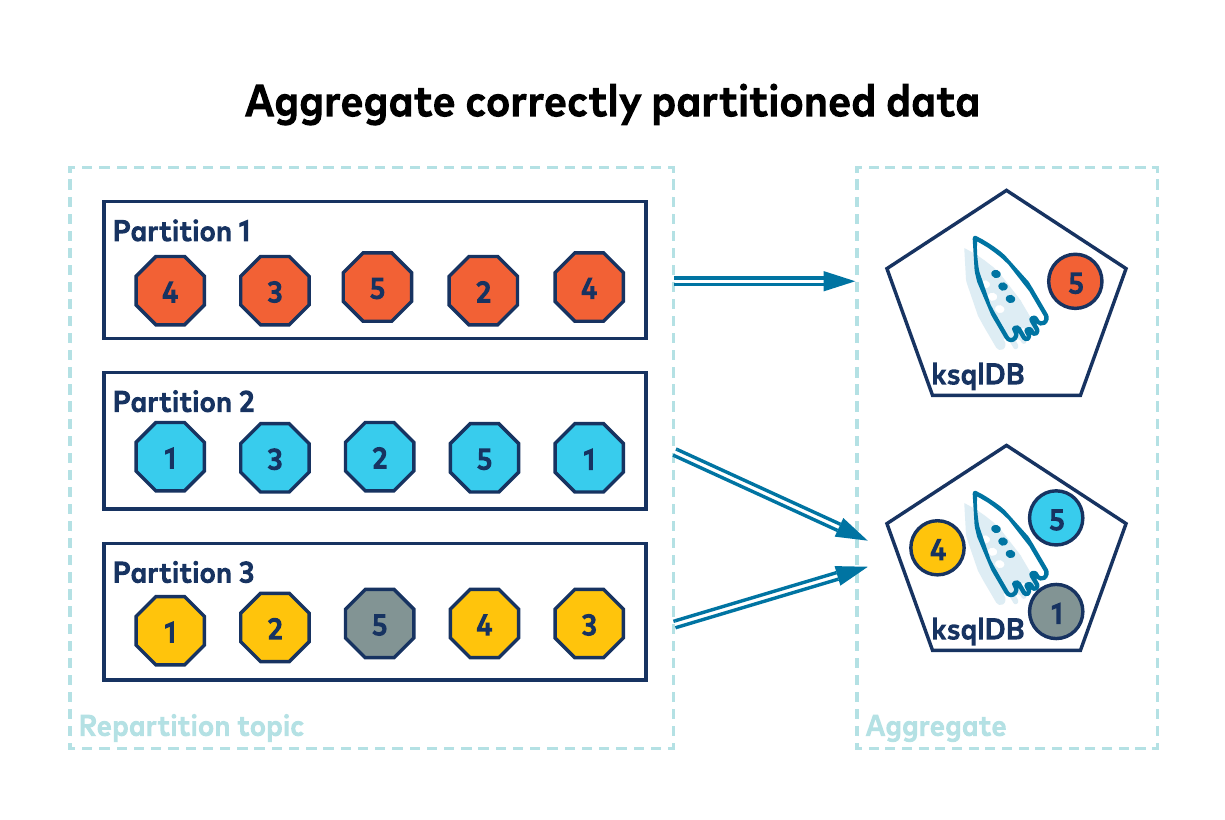 Aggregate correctly partitioned data