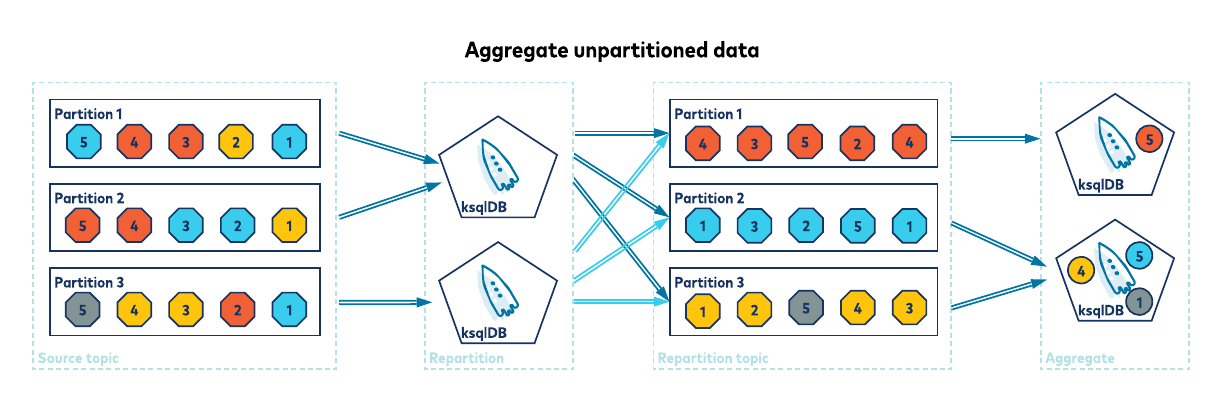 Aggregate unpartitioned data