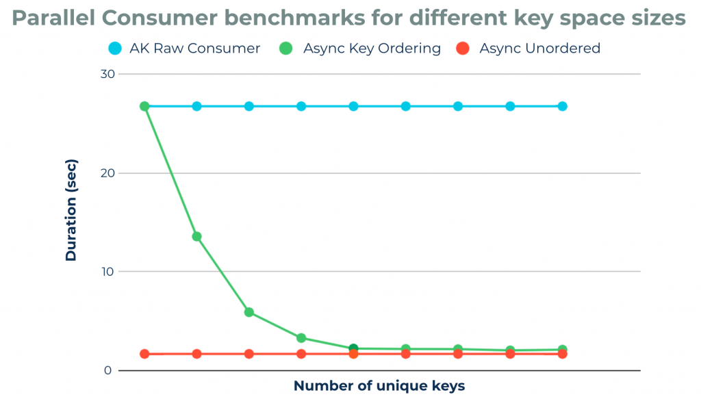 Parallel Consumer benchmarks for different key space sizes