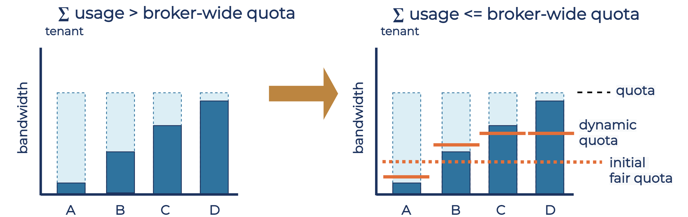 How the algorithm determines the dynamic quota for bandwidth quotas, where quotas of all tenants are equal
