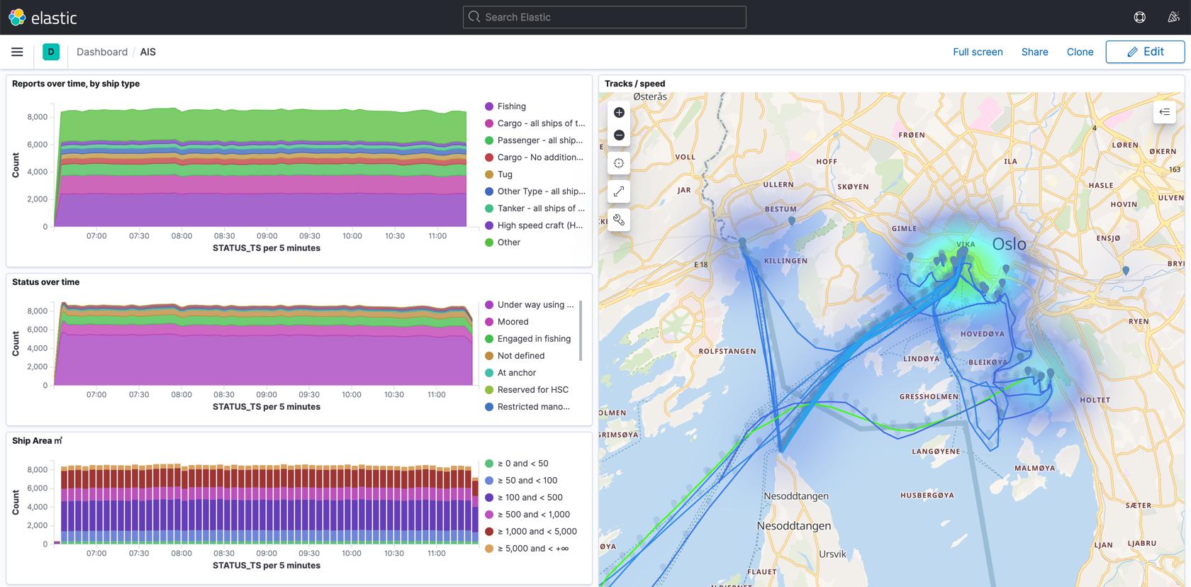 Analytics and visualization