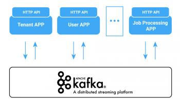 Tenant APP | User APP | Job Processing APP : Kafka