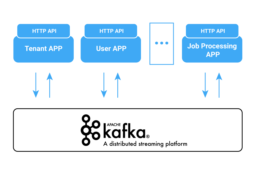 Building Transactional Systems Using Apache Kafka