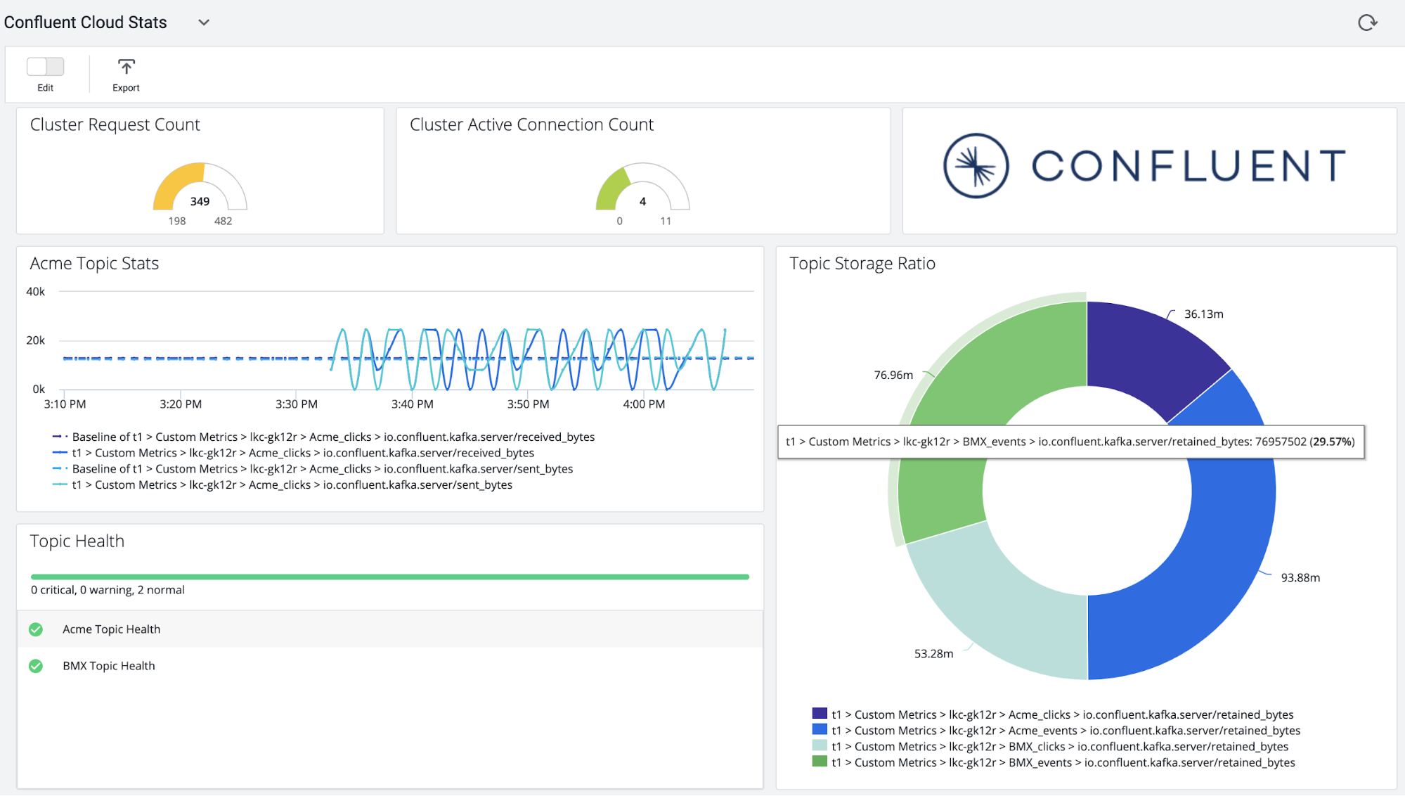 Confluent Cloud Stats | Cluster Request Count | Cluster Active Connection Count | Acme Topic Stats | Topic Health | Topic Storage Ratio