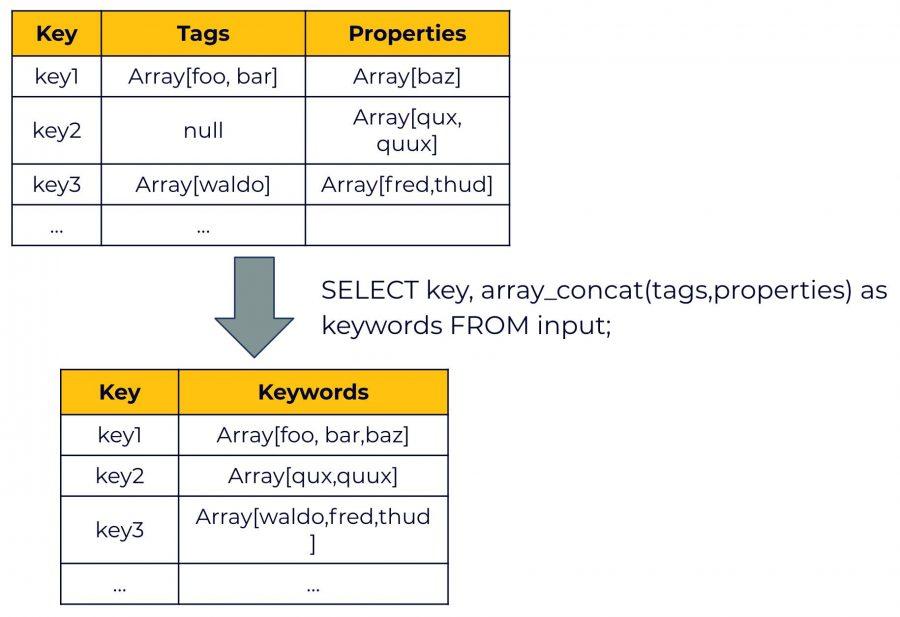 New array-concat function