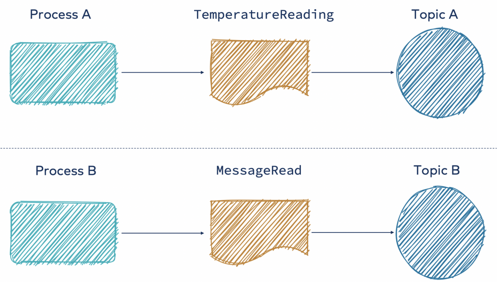 TemperatureReading | MessageRead