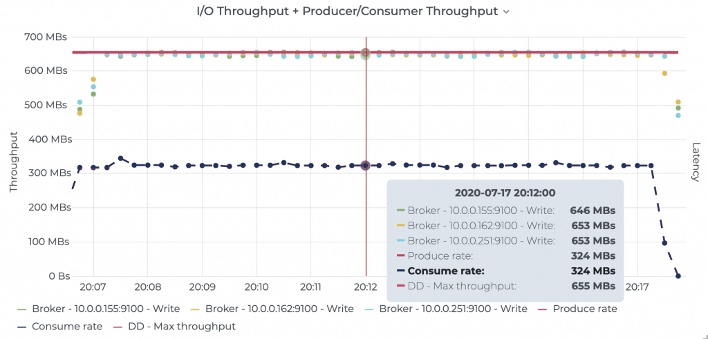 I/O Throughput + Producer/Consumer Throughput