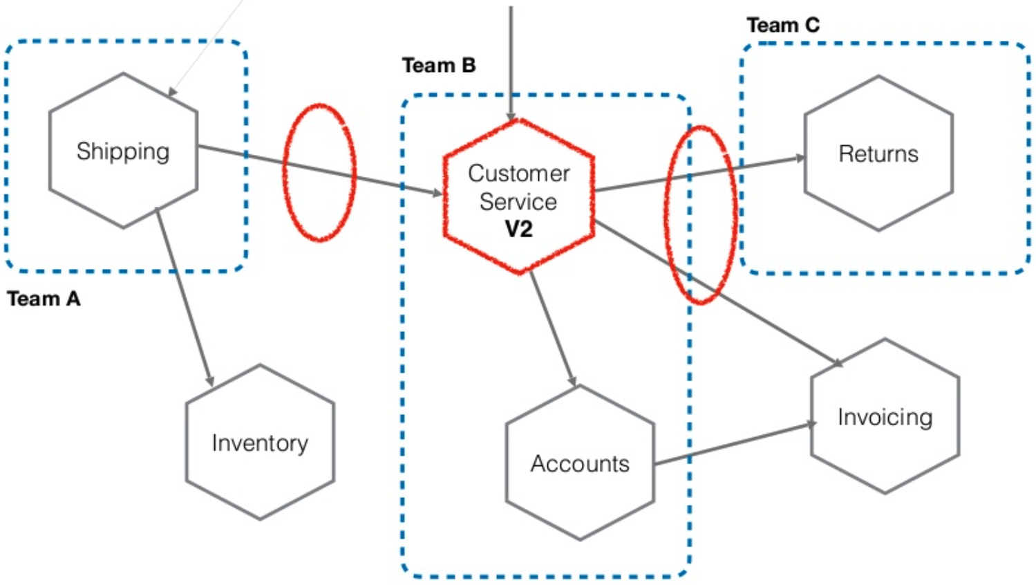 Sam Newman, Building Microservices | The Tyranny Of Data | Kafka Summit 2020
