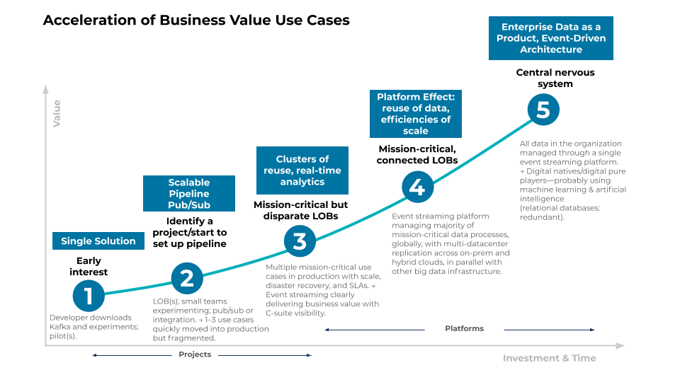 Acceleration of Business Value Use Cases