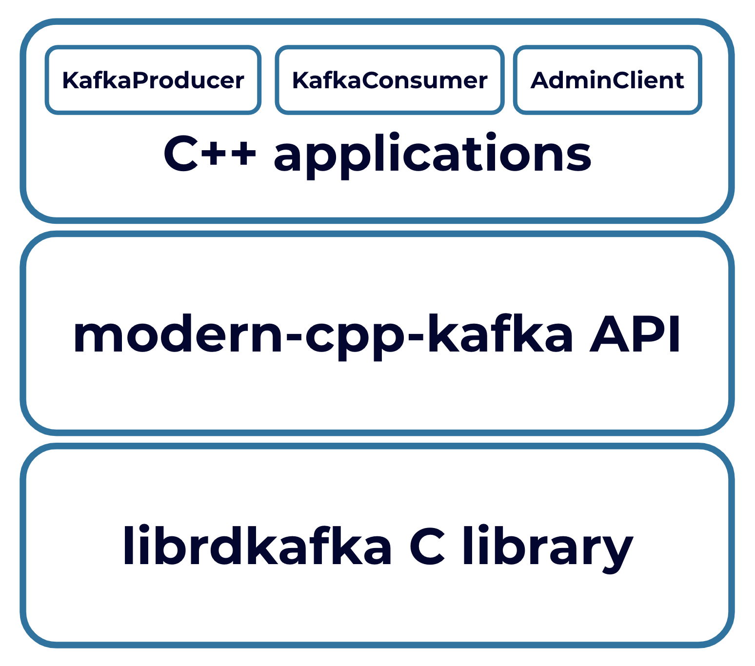 C++ API for Kafka