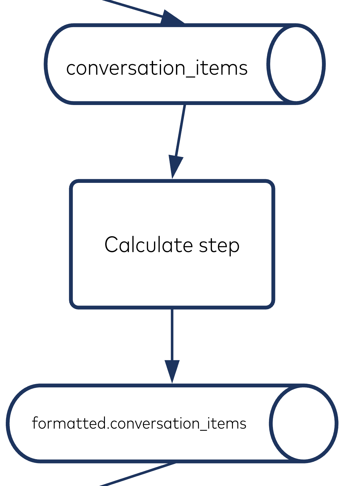 Calculating step
