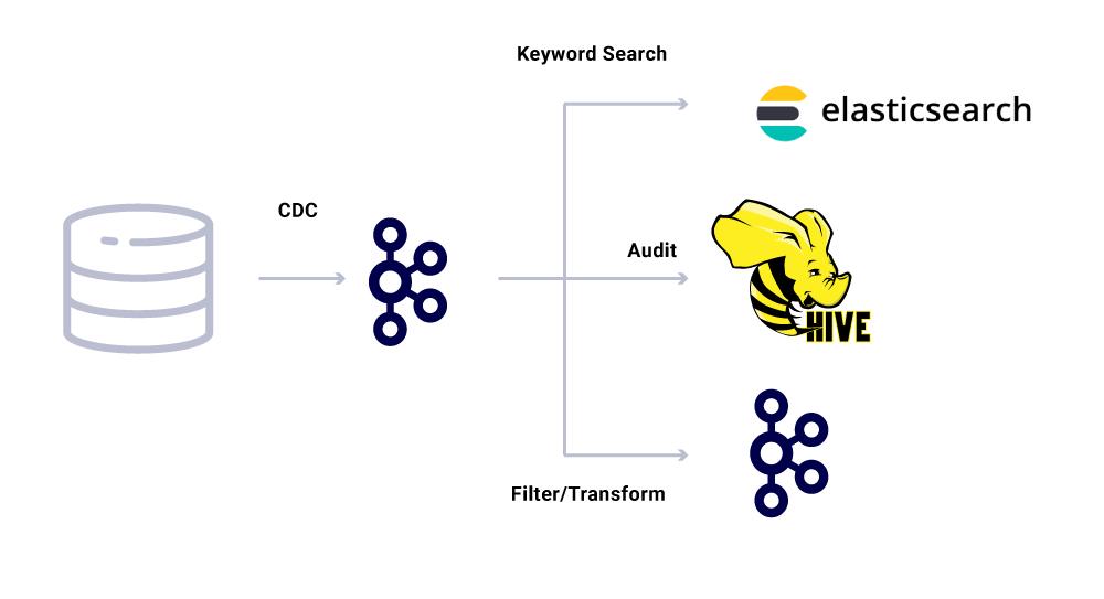 CDC ➝ Kafka ➝ Keyword Search | Audit | Filter/Transform