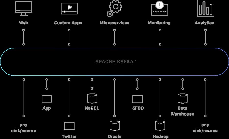 Einsatzmöglichkeiten von Apache Kafka