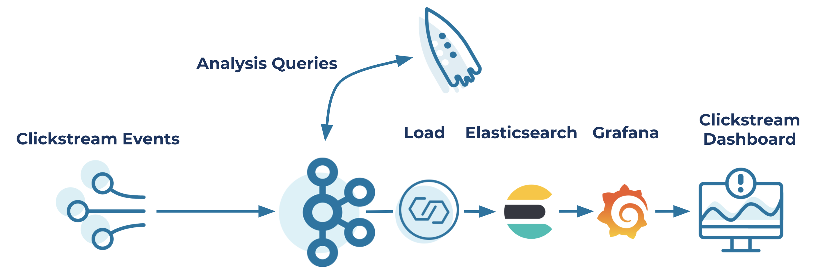 Clickstream Events ➝ Kafka | Analysis Queries with ksqlDB ➝ Load ➝ Elasticsearch ➝ Grafana ➝ Clickstream Dashboard