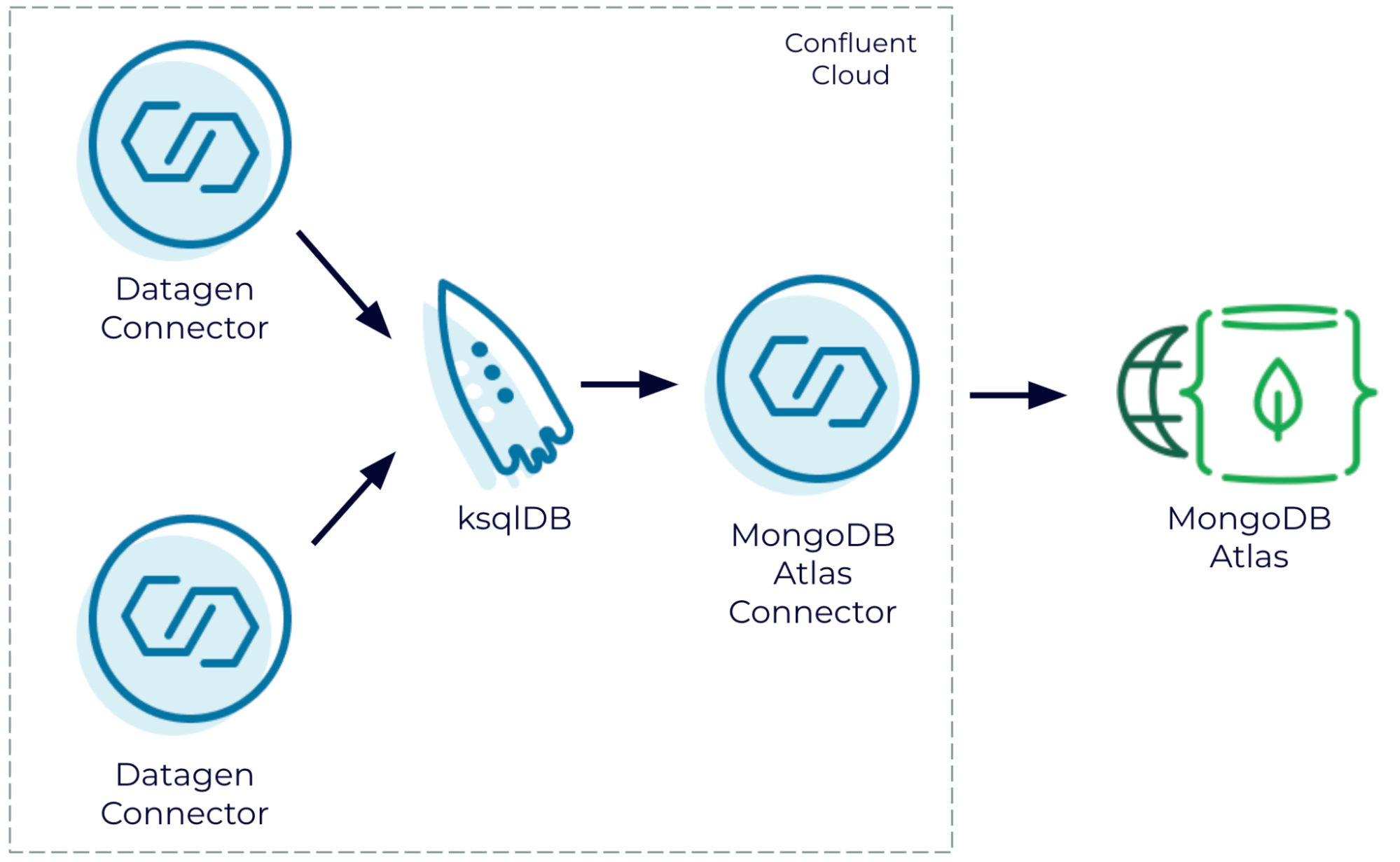 Join generated data streams in Confluent Cloud and write the results to MongoDB Atlas