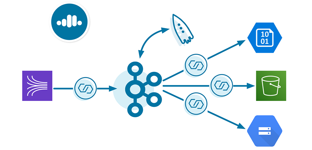 Multi-Cloud Pipeline with Confluent Cloud
