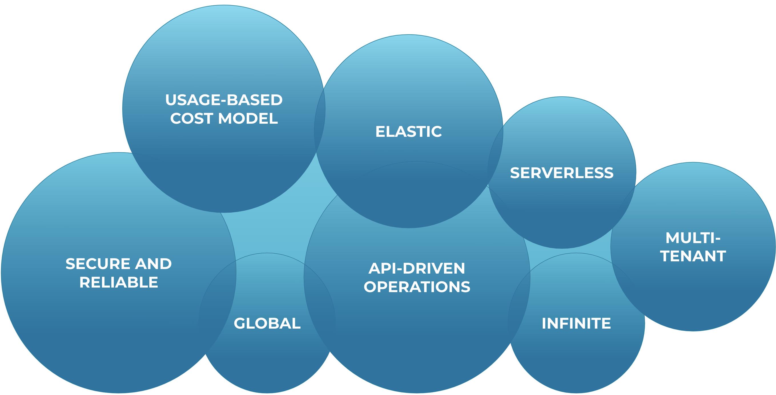 Cloud-native data system