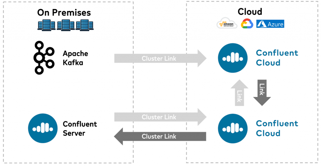 Unidirectional data transfers into the cloud or into a Confluent Server cluster