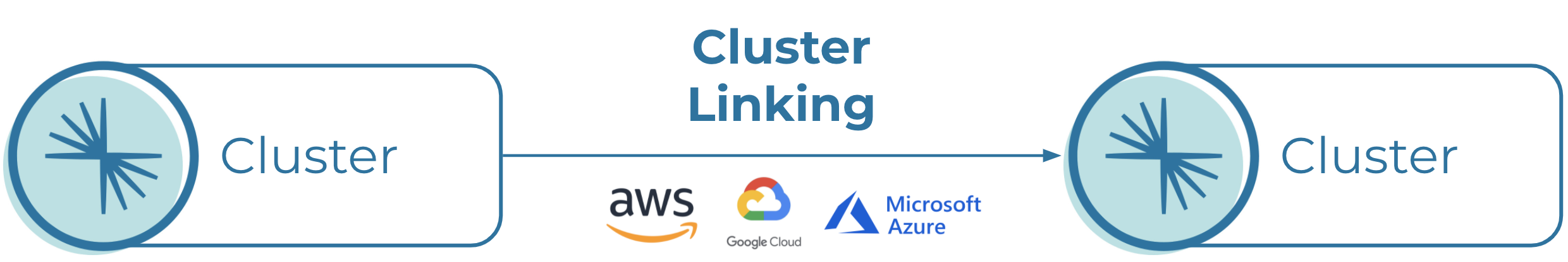 Cluster linking