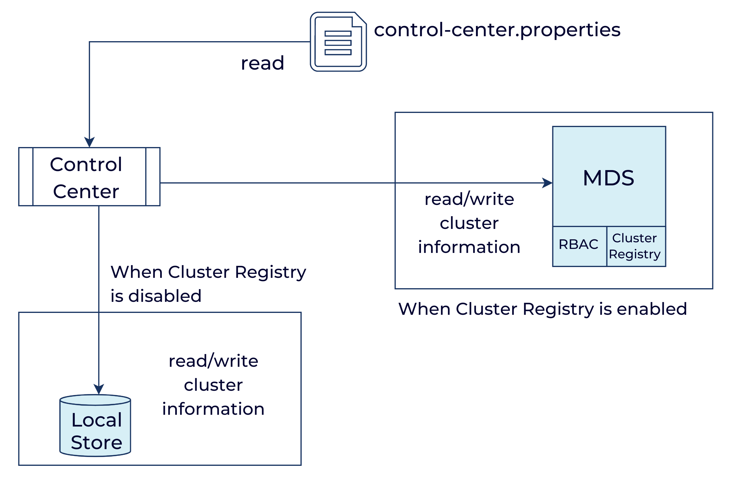 Control Center and Cluster Registry