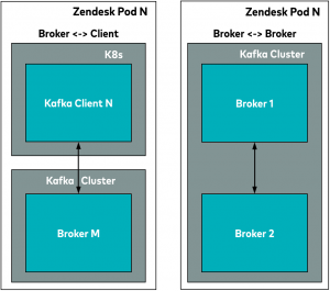 Zendesk inter-pod communication channels