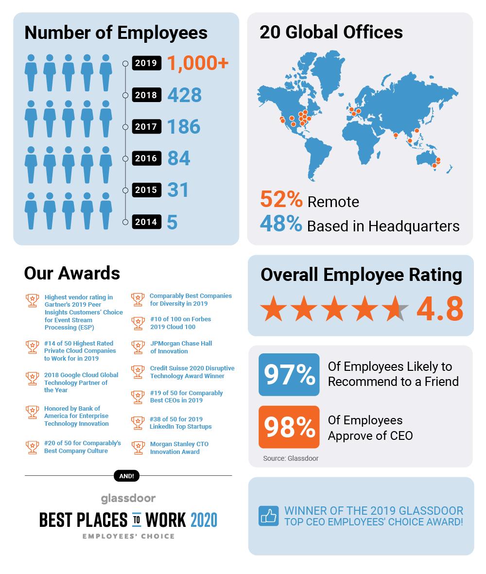 Confluent Infographic